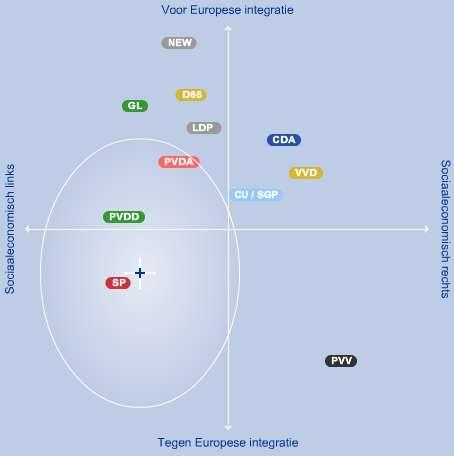 euverkiezingen_profiler