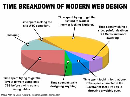 webdesign_breakdown